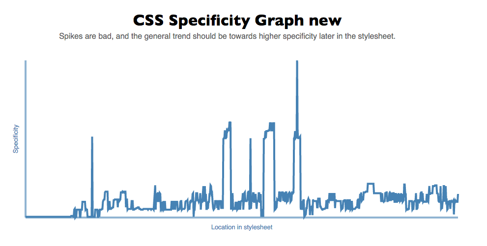Specificity Graph Schwartz